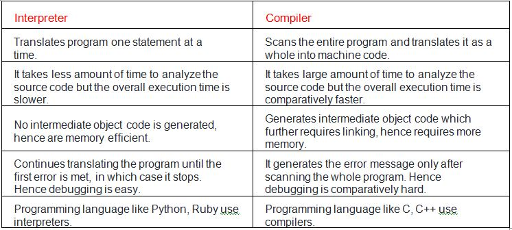 what is difference between compiler and interpreter.
